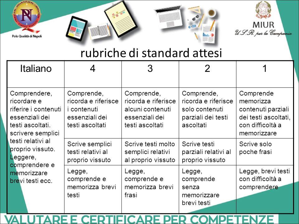 rubriche di standard attesi Italiano4321 Comprendere, ricordare e riferire i contenuti essenziali dei testi ascoltati. scrivere semplici testi relativ
