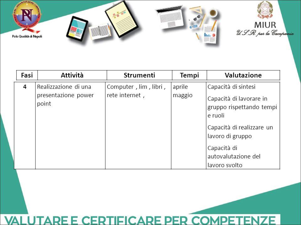4Realizzazione di una presentazione power point Computer, lim, libri, rete internet, aprile maggio Capacità di sintesi Capacità di lavorare in gruppo