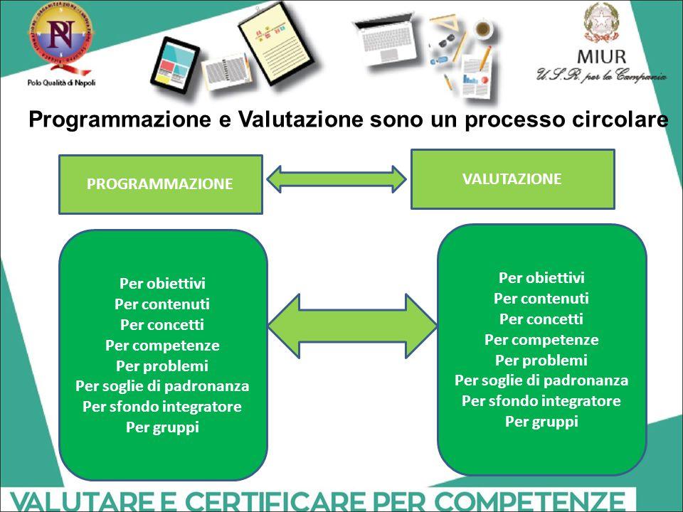 Programmazione e Valutazione sono un processo circolare PROGRAMMAZIONE VALUTAZIONE Per obiettivi Per contenuti Per concetti Per competenze Per problem