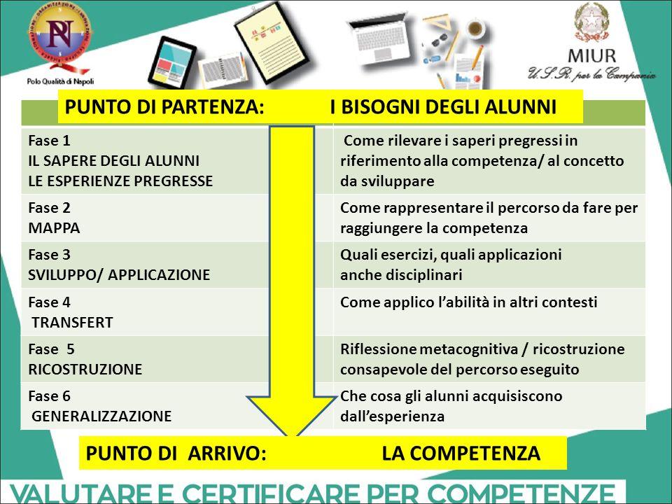 Fase 1 IL SAPERE DEGLI ALUNNI LE ESPERIENZE PREGRESSE Come rilevare i saperi pregressi in riferimento alla competenza/ al concetto da sviluppare Fase