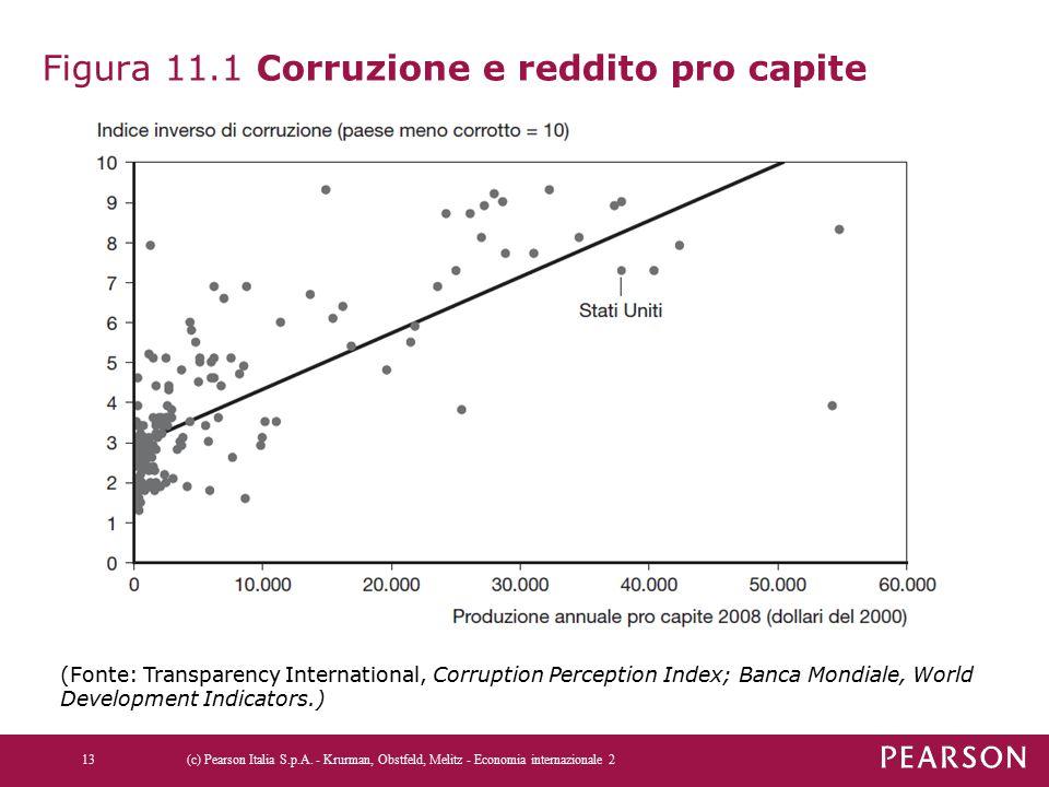 Figura 11.1 Corruzione e reddito pro capite 13(c) Pearson Italia S.p.A. - Krurman, Obstfeld, Melitz - Economia internazionale 2 (Fonte: Transparency I