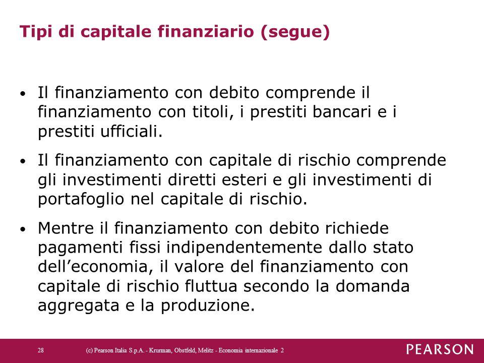 Tipi di capitale finanziario (segue) Il finanziamento con debito comprende il finanziamento con titoli, i prestiti bancari e i prestiti ufficiali.