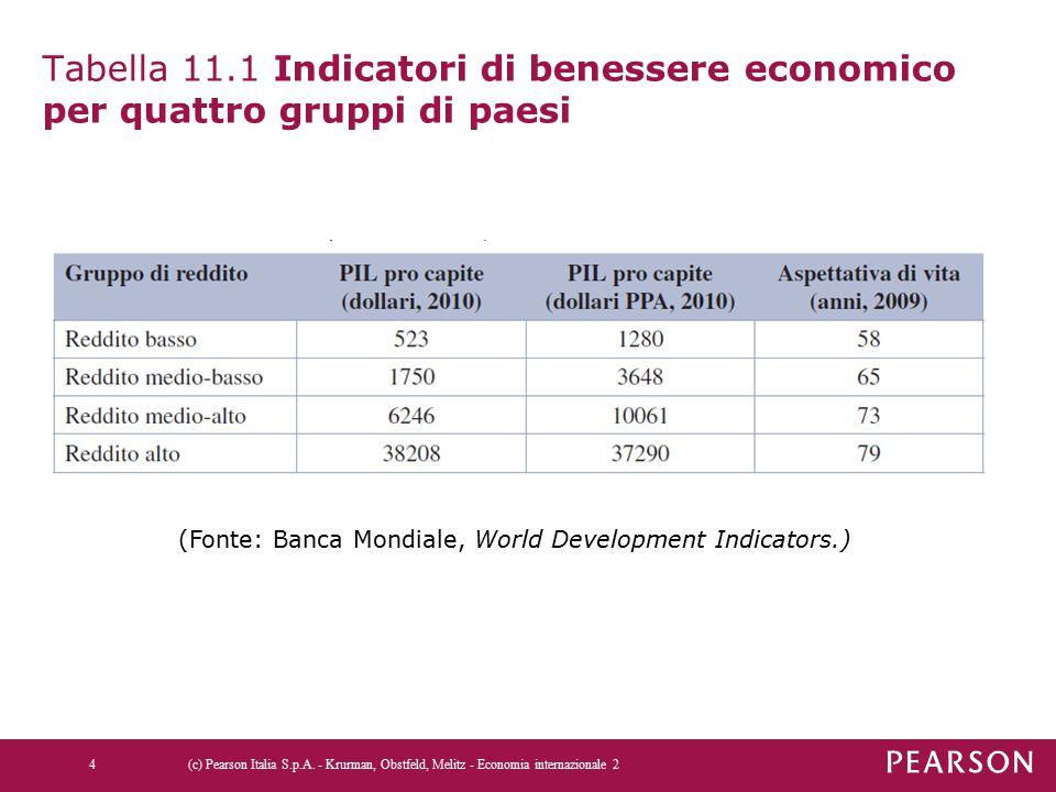 Tabella 11.1 Indicatori di benessere economico per quattro gruppi di paesi (c) Pearson Italia S.p.A. - Krurman, Obstfeld, Melitz - Economia internazio