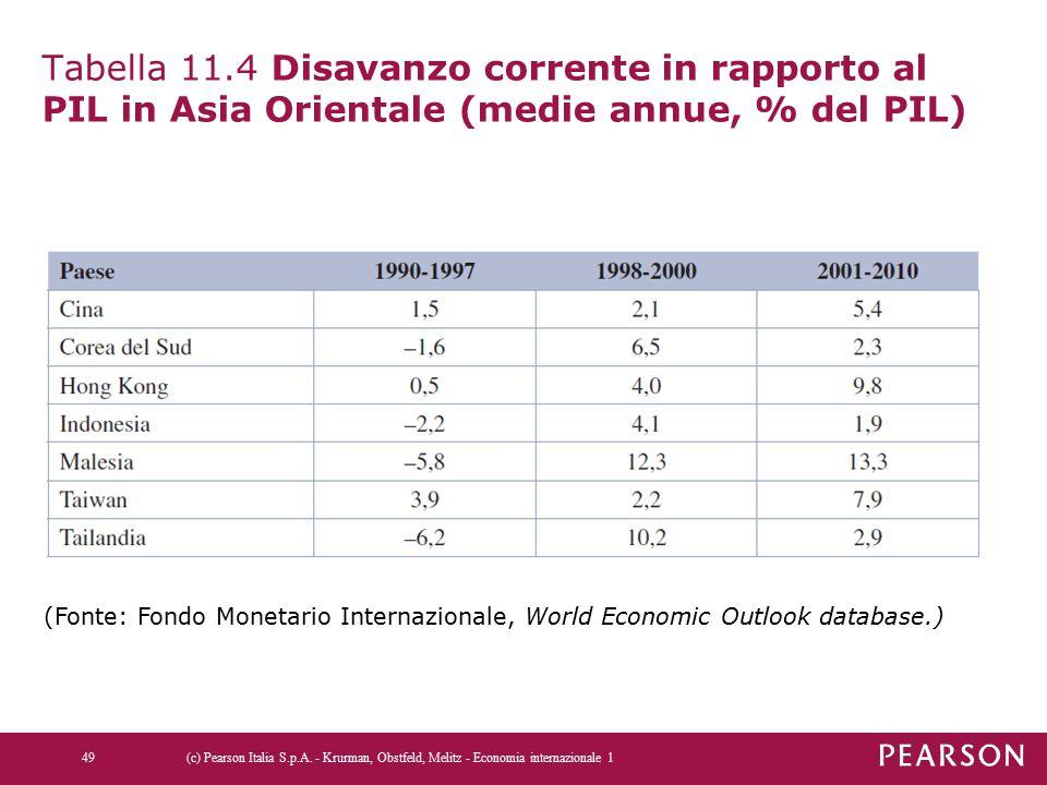 Tabella 11.4 Disavanzo corrente in rapporto al PIL in Asia Orientale (medie annue, % del PIL) (c) Pearson Italia S.p.A. - Krurman, Obstfeld, Melitz -