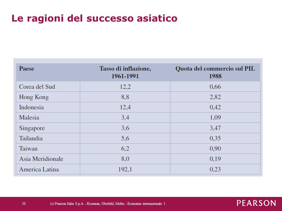 Le ragioni del successo asiatico (c) Pearson Italia S.p.A. - Krurman, Obstfeld, Melitz - Economia internazionale 150