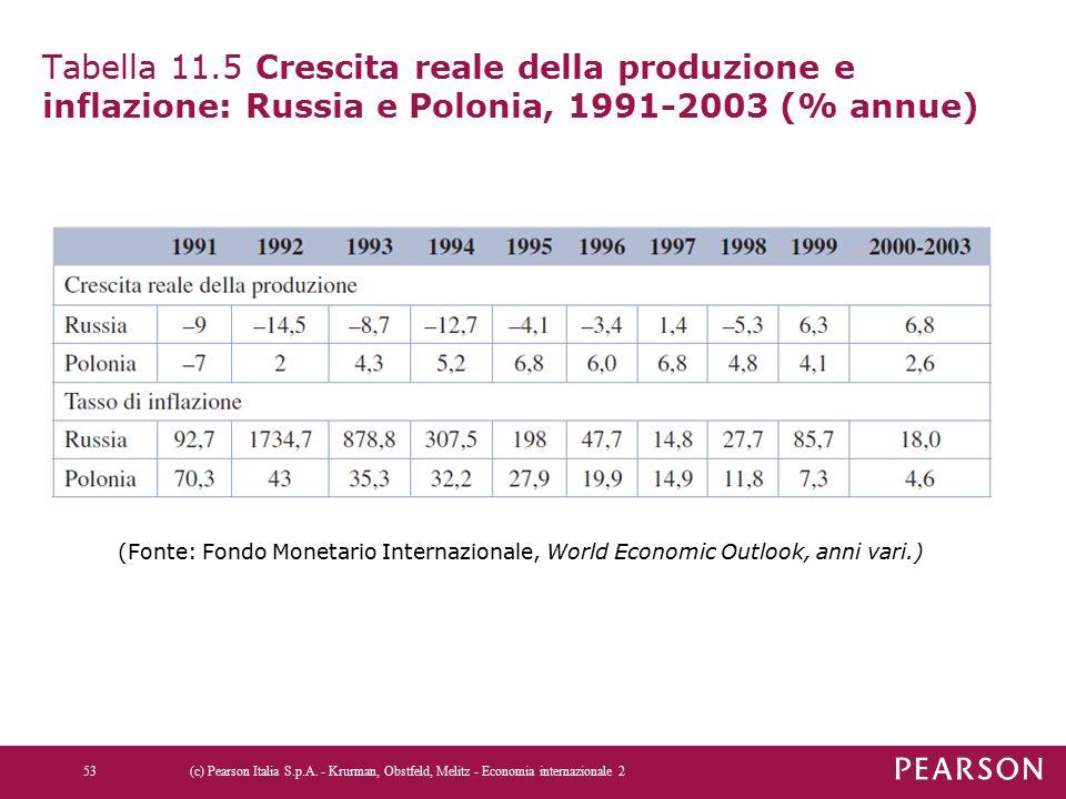 Tabella 11.5 Crescita reale della produzione e inflazione: Russia e Polonia, 1991-2003 (% annue) (c) Pearson Italia S.p.A. - Krurman, Obstfeld, Melitz