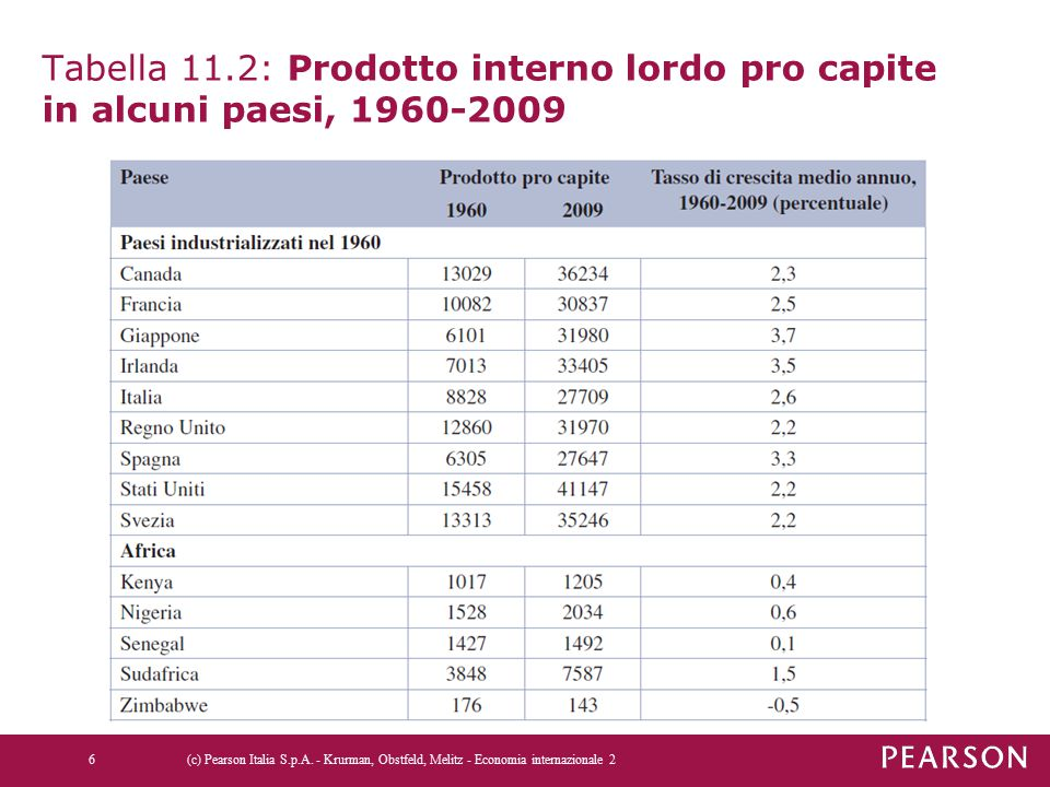 Tabella 11.2: Prodotto interno lordo pro capite in alcuni paesi, 1960-2009 6(c) Pearson Italia S.p.A. - Krurman, Obstfeld, Melitz - Economia internazi