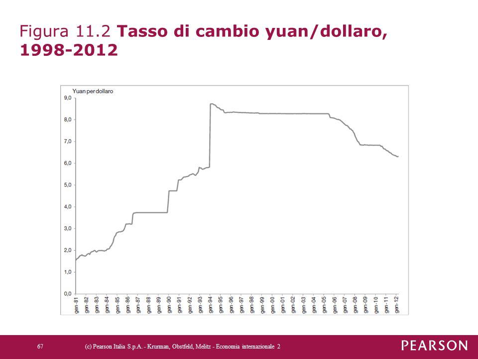 Figura 11.2 Tasso di cambio yuan/dollaro, 1998-2012 (c) Pearson Italia S.p.A. - Krurman, Obstfeld, Melitz - Economia internazionale 267