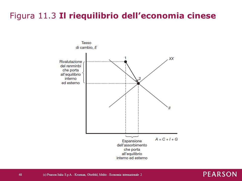 Figura 11.3 Il riequilibrio dell'economia cinese (c) Pearson Italia S.p.A. - Krurman, Obstfeld, Melitz - Economia internazionale 268