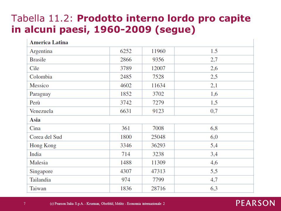Tabella 11.2: Prodotto interno lordo pro capite in alcuni paesi, 1960-2009 (segue) 7(c) Pearson Italia S.p.A.