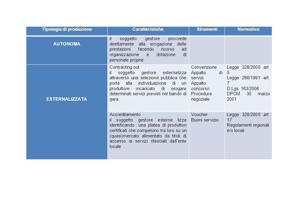 Tipologia di produzioneCaratteristicheStrumentiNormativa AUTONOMA il soggetto gestore provvede direttamente alla erogazione delle prestazioni facendo