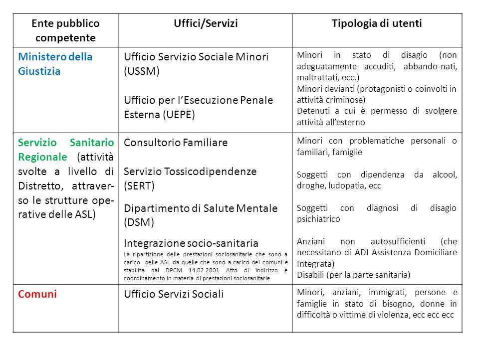 Ente pubblico competente Uffici/ServiziTipologia di utenti Ministero della Giustizia Ufficio Servizio Sociale Minori (USSM) Ufficio per l'Esecuzione P