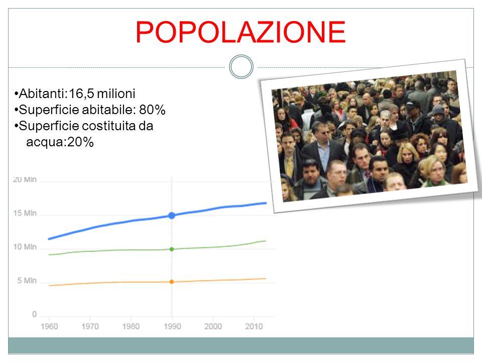 Abitanti:16,5 milioni Superficie abitabile: 80% Superficie costituita da acqua:20% POPOLAZIONE