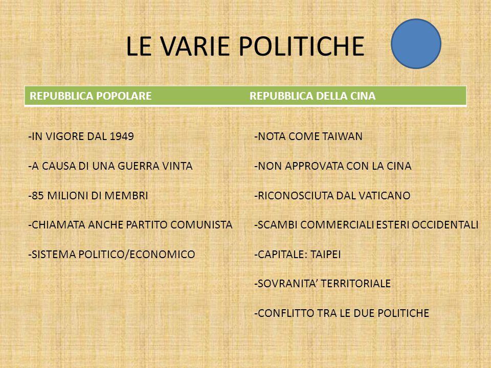LE VARIE POLITICHE REPUBBLICA POPOLARE REPUBBLICA DELLA CINA -IN VIGORE DAL 1949 -A CAUSA DI UNA GUERRA VINTA -85 MILIONI DI MEMBRI -CHIAMATA ANCHE PARTITO COMUNISTA -SISTEMA POLITICO/ECONOMICO -NOTA COME TAIWAN -NON APPROVATA CON LA CINA -RICONOSCIUTA DAL VATICANO -SCAMBI COMMERCIALI ESTERI OCCIDENTALI -CAPITALE: TAIPEI -SOVRANITA' TERRITORIALE -CONFLITTO TRA LE DUE POLITICHE