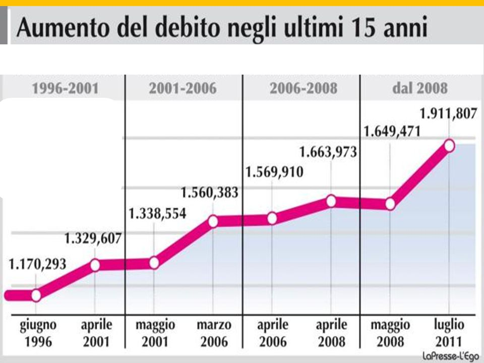 http://www.ideativi.it/browsercache.aspx?v=1 &path=%2fpublic%2fBlog%2fandamento_debit o_pubblico_italiano_20_anni.jpg