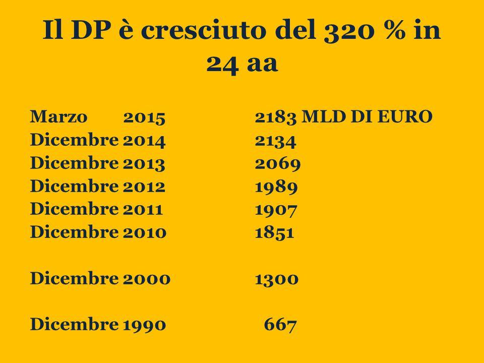 Il DP è cresciuto del 320 % in 24 aa Marzo 2015 Dicembre 2014 Dicembre 2013 Dicembre 2012 Dicembre 2011 Dicembre 2010 Dicembre 2000 Dicembre 1990 2183 MLD DI EURO 2134 2069 1989 1907 1851 1300 667