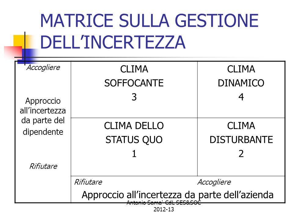 Antonio Sama -CdL SES&SOC 2012-13 MATRICE SULLA GESTIONE DELL'INCERTEZZA Accogliere Approccio all'incertezza da parte del dipendente Rifiutare CLIMA SOFFOCANTE 3 CLIMA DINAMICO 4 CLIMA DELLO STATUS QUO 1 CLIMA DISTURBANTE 2 Rifiutare Accogliere Approccio all'incertezza da parte dell'azienda