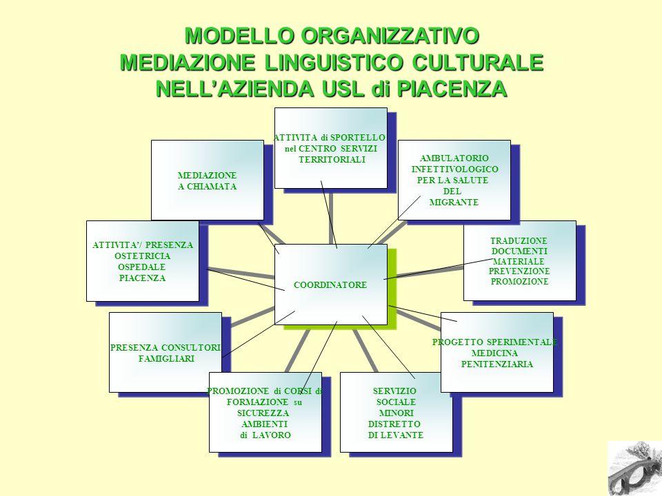 MODELLO ORGANIZZATIVO MEDIAZIONE LINGUISTICO CULTURALE NELL'AZIENDA USL di PIACENZA COORDINATORE ATTIVITA di SPORTELLO nel CENTRO SERVIZI TERRITORIALI AMBULATORIO INFETTIVOLOGICO PER LA SALUTE DEL MIGRANTE TRADUZIONE DOCUMENTI MATERIALE PREVENZIONE PROMOZIONE PROGETTO SPERIMENTALE MEDICINA PENITENZIARIA SERVIZIO SOCIALE MINORI DISTRETTO DI LEVANTE PROMOZIONE di CORSI di FORMAZIONE su SICUREZZA AMBIENTI di LAVORO PRESENZA CONSULTORI FAMIGLIARI ATTIVITA'/ PRESENZA OSTETRICIA OSPEDALE PIACENZA MEDIAZIONE A CHIAMATA