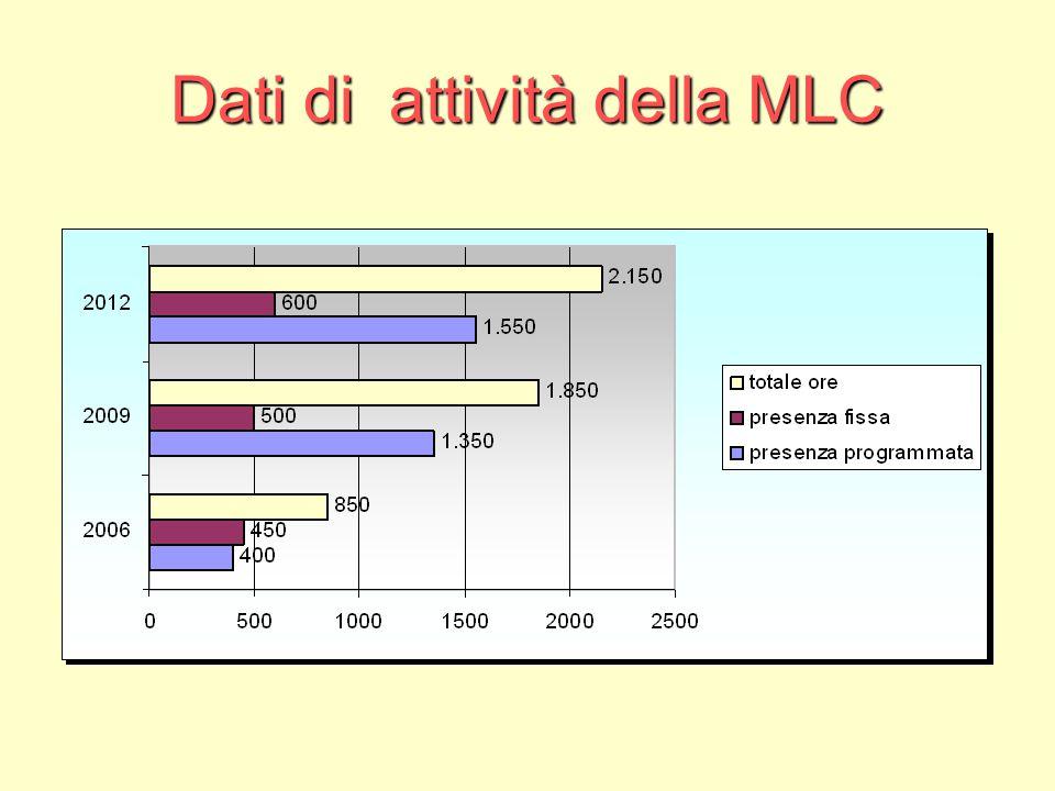 Dati di attività della MLC
