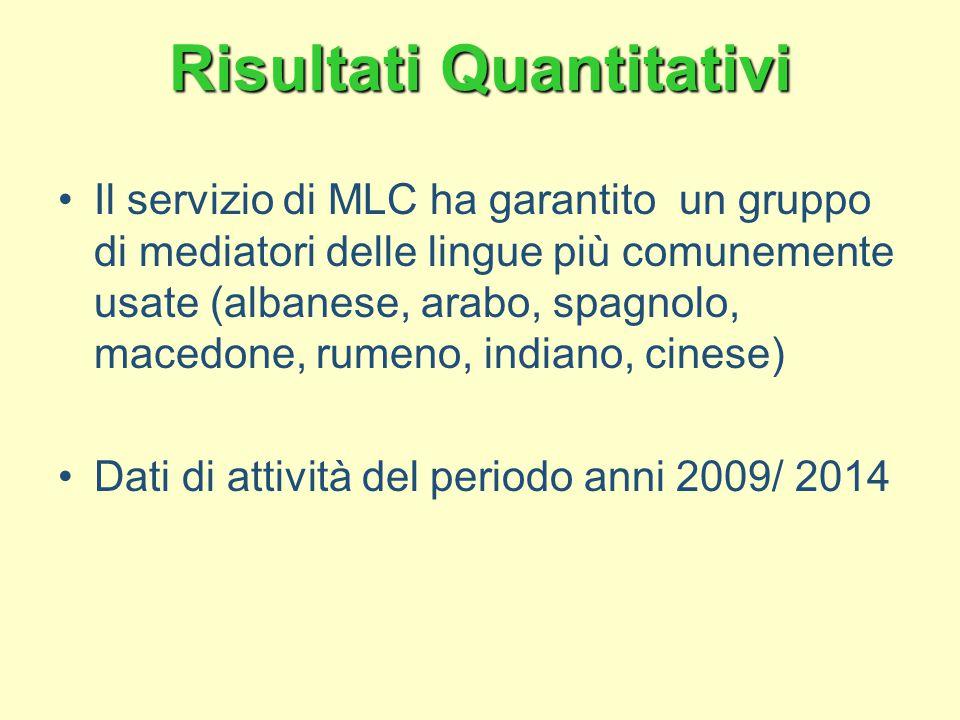 Risultati Quantitativi Il servizio di MLC ha garantito un gruppo di mediatori delle lingue più comunemente usate (albanese, arabo, spagnolo, macedone, rumeno, indiano, cinese) Dati di attività del periodo anni 2009/ 2014