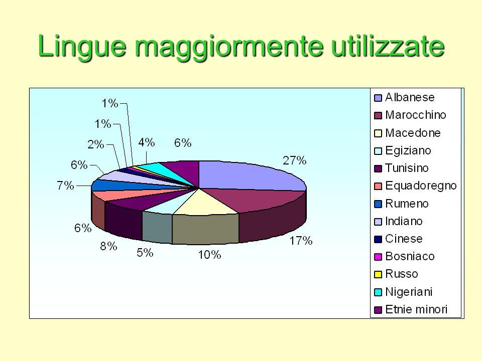 Lingue maggiormente utilizzate