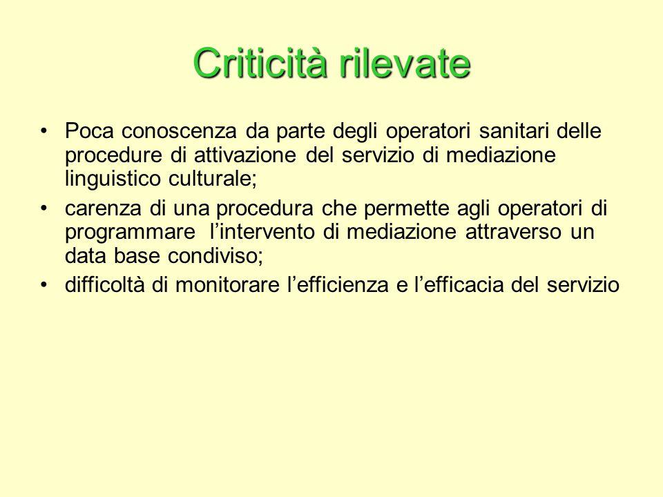 Criticità rilevate Poca conoscenza da parte degli operatori sanitari delle procedure di attivazione del servizio di mediazione linguistico culturale; carenza di una procedura che permette agli operatori di programmare l'intervento di mediazione attraverso un data base condiviso; difficoltà di monitorare l'efficienza e l'efficacia del servizio