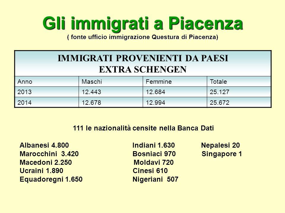 Gli immigrati a Piacenza ( fonte ufficio immigrazione Questura di Piacenza) IMMIGRATI PROVENIENTI DA PAESI EXTRA SCHENGEN AnnoMaschiFemmineTotale 201312.44312.68425.127 201412.67812.99425.672 111 le nazionalità censite nella Banca Dati Albanesi 4.800 Indiani 1.630 Nepalesi 20 Marocchini 3.420 Bosniaci 970 Singapore 1 Macedoni 2.250 Moldavi 720 Ucraini 1.890 Cinesi 610 Equadoregni 1.650 Nigeriani 507