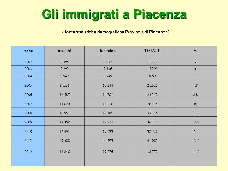 Gli immigrati a Piacenza Gli immigrati a Piacenza ( fonte statistiche demografiche Provincia di Piacenza) Anno maschifemmine TOTALE % 20026.3955.03211.427 = 20038.2937.10615.399 = 20049.9428.74918.691 = 200511.28110.24421.5257,8 200612.58711.76524.3528,8 200714.62013.81628.43610,1 200816.95116.18533.13611,6 200918.36817.77736.14512,5 201019.49519.23338.72813,4 201120.58820.49341.08112,7 201218.84619.87638.77213,5