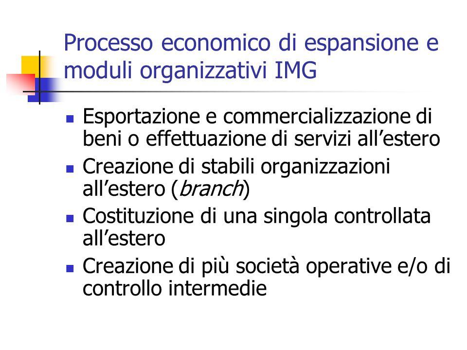 Processo economico di espansione e moduli organizzativi IMG Esportazione e commercializzazione di beni o effettuazione di servizi all'estero Creazione