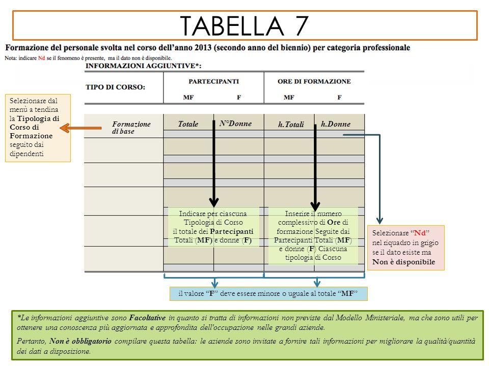 TABELLA 7 *Le informazioni aggiuntive sono Facoltative in quanto si tratta di informazioni non previste dal Modello Ministeriale, ma che sono utili pe
