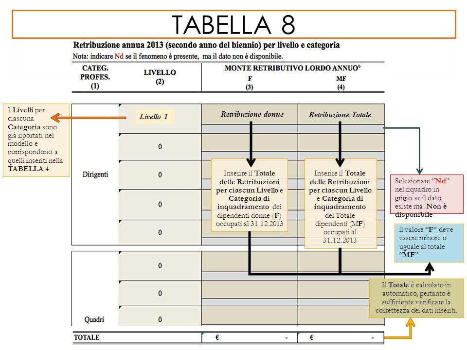 """TABELLA 8 I Livelli per ciascuna Categoria sono già riportati nel modello e corrispondono a quelli inseriti nella TABELLA 4 Livello 1 Selezionare """"Nd"""""""