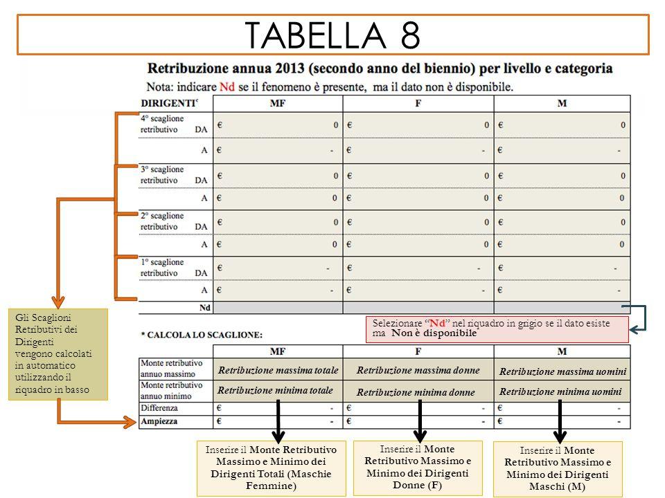 """TABELLA 8 Gli Scaglioni Retributivi dei Dirigenti vengono calcolati in automatico utilizzando il riquadro in basso Selezionare """"Nd"""" nel riquadro in gr"""