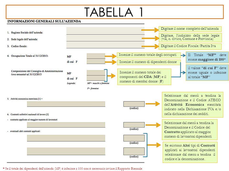 """TABELLA 1 Digitare il nome completo dell'azienda Inserire il numero totale dei componenti del CDA (MF) e il numero di membri donne (F) Il Totale """"MF"""""""