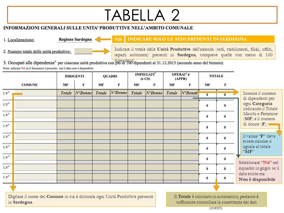 TABELLA 2 Indicare il totale delle Unità Produttive dell'azienda (sedi, stabilimenti, filiali, uffici, reparti autonomi) presenti in Sardegna, compres