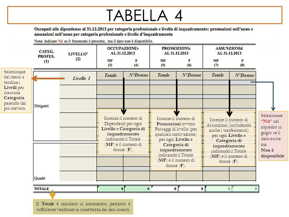 TABELLA 4 Il Totale è calcolato in automatico, pertanto è sufficiente verificare la correttezza dei dati inseriti. Inserire il numero di Dipendenti pe