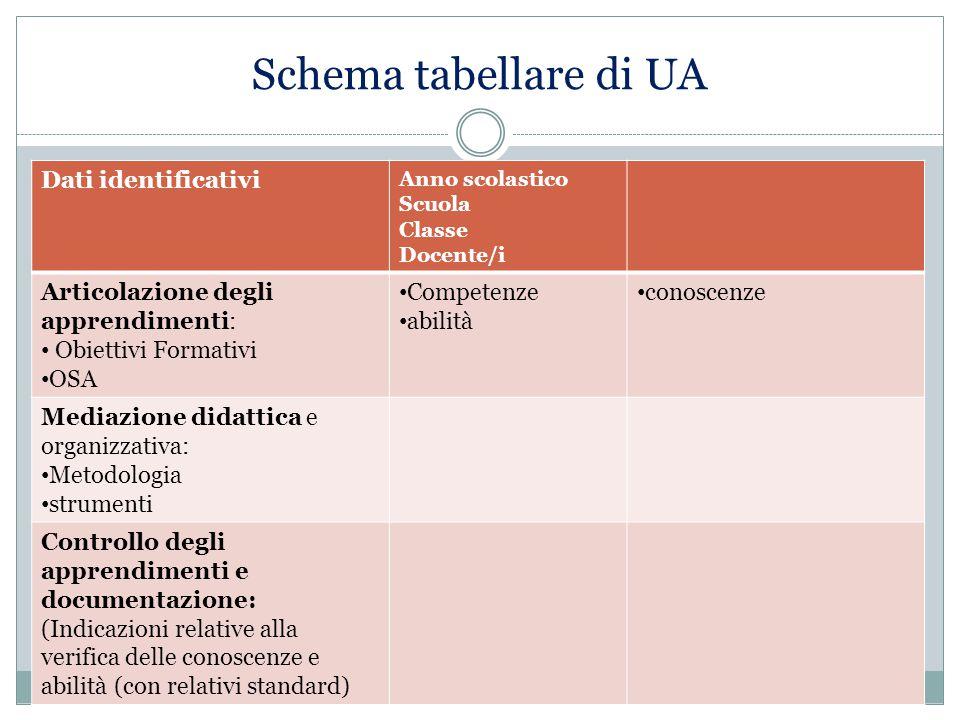 Schema tabellare di UA Dati identificativi Anno scolastico Scuola Classe Docente/i Articolazione degli apprendimenti: Obiettivi Formativi OSA Competen