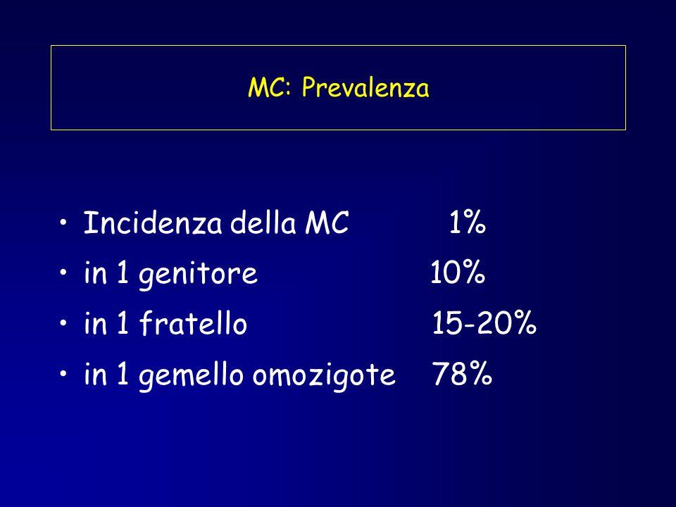 Incidenza della MC 1% in 1 genitore 10% in 1 fratello 15-20% in 1 gemello omozigote 78% MC: Prevalenza