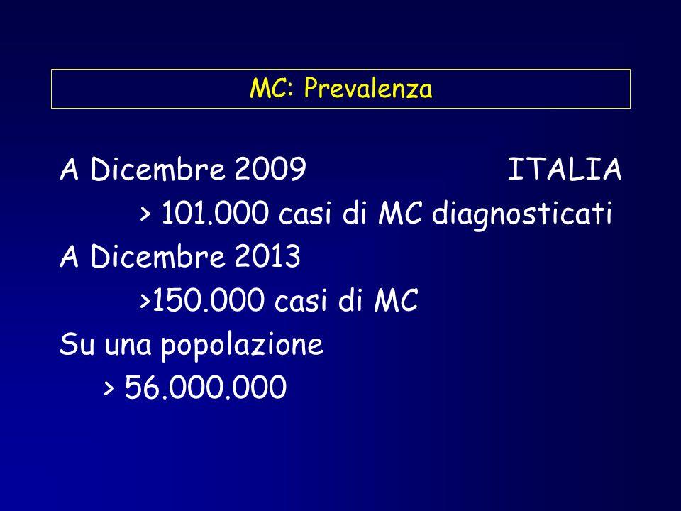 Patogenesi della M.