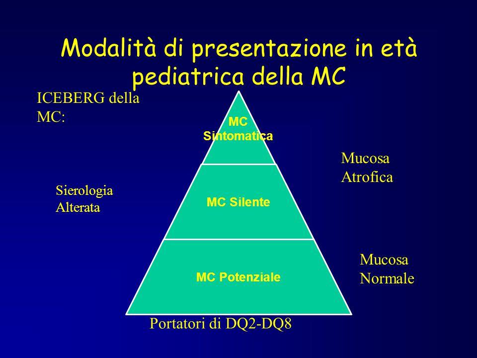 Modalità di presentazione in età pediatrica della MC MC Sintomatica MC Silente MC Potenziale Mucosa Atrofica Mucosa Normale Portatori di DQ2-DQ8 Siero