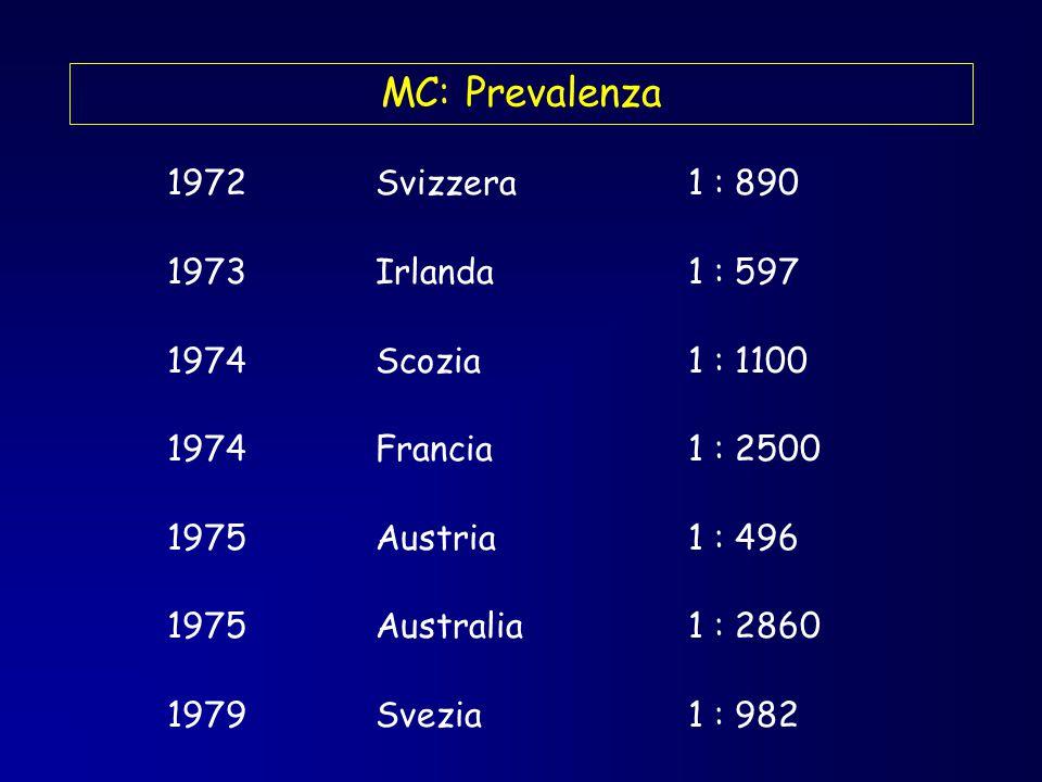 Finlandia 2,4 : 100 Svezia 1,5 : 100 Regno Unito 1 : 100 USA1 : 100 Germania 0,3 : 100 Grecia 1,8 : 1000 Italia 0,7 : 100 Saharawi 17 : 100 MC: Prevalenza