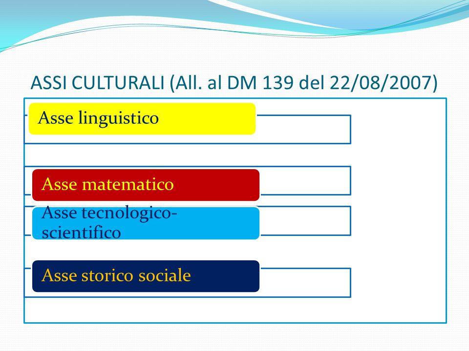 ASSI CULTURALI (All. al DM 139 del 22/08/2007) Asse linguisticoAsse matematico Asse tecnologico- scientifico Asse storico sociale