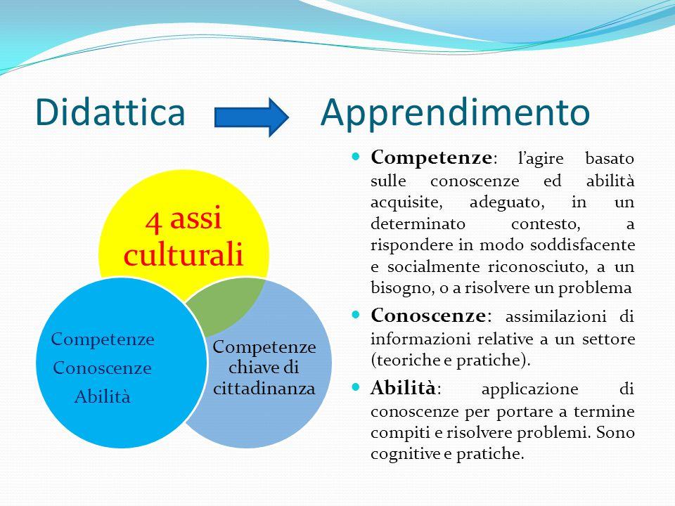Didattica Apprendimento 4 assi culturali Competenze chiave di cittadinanza Competenze Conoscenze Abilità Competenze : l'agire basato sulle conoscenze