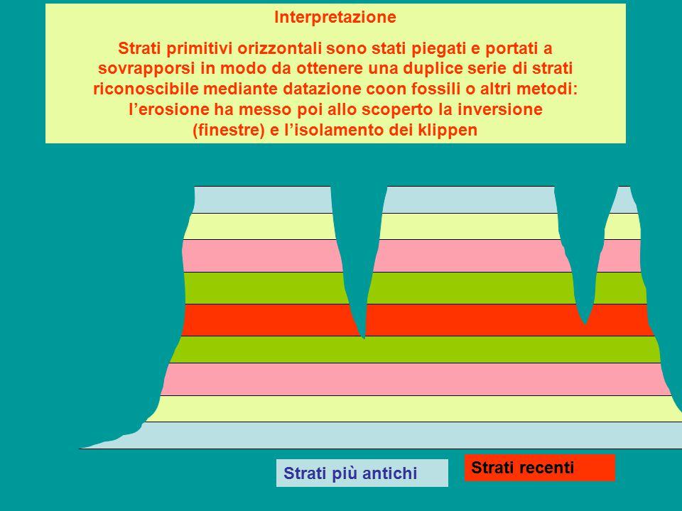 Interpretazione Strati primitivi orizzontali sono stati piegati e portati a sovrapporsi in modo da ottenere una duplice serie di strati riconoscibile