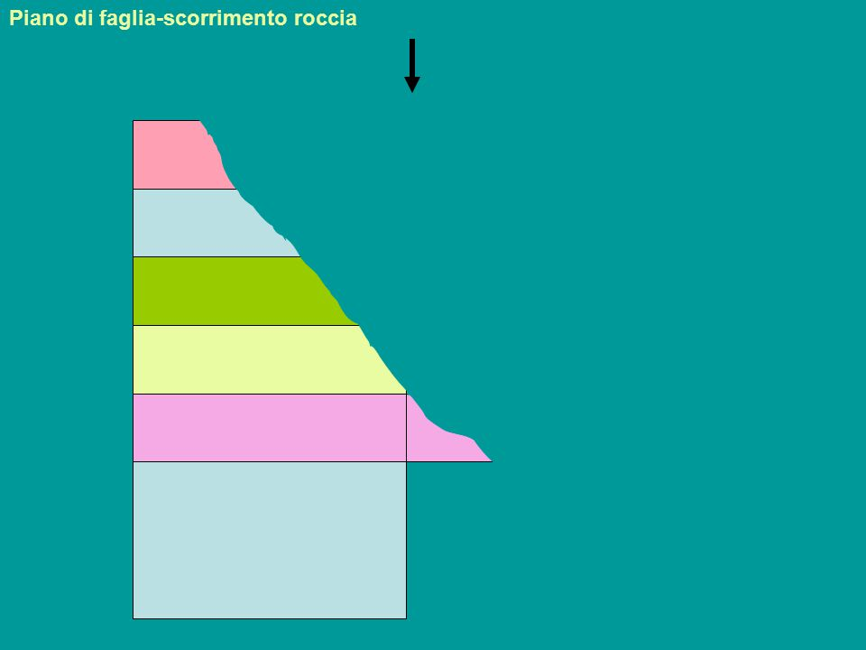 Faglia trasforme: spostamento in direzione orizzontale su piano di faglia verticale Piano di faglia