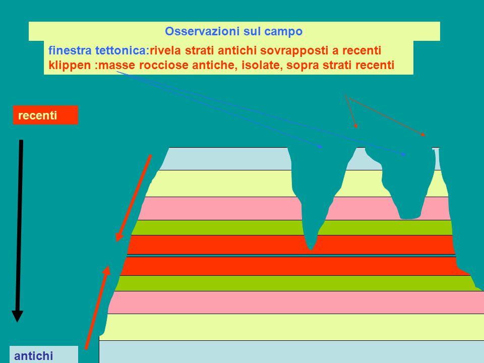 Interpretazione Strati primitivi orizzontali sono stati piegati e portati a sovrapporsi in modo da ottenere una duplice serie di strati riconoscibile mediante datazione coon fossili o altri metodi: l'erosione ha messo poi allo scoperto la inversione (finestre) e l'isolamento dei klippen Strati più antichi Strati recenti