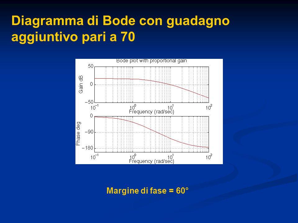 Diagramma di Bode con guadagno aggiuntivo pari a 70 Margine di fase = 60°