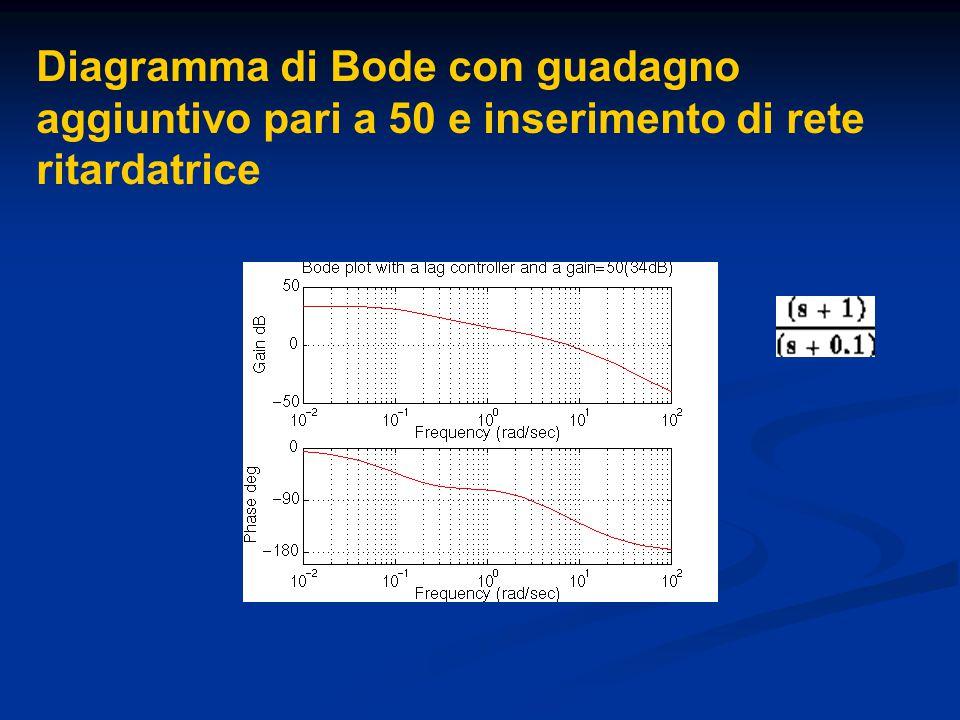 Diagramma di Bode con guadagno aggiuntivo pari a 50 e inserimento di rete ritardatrice