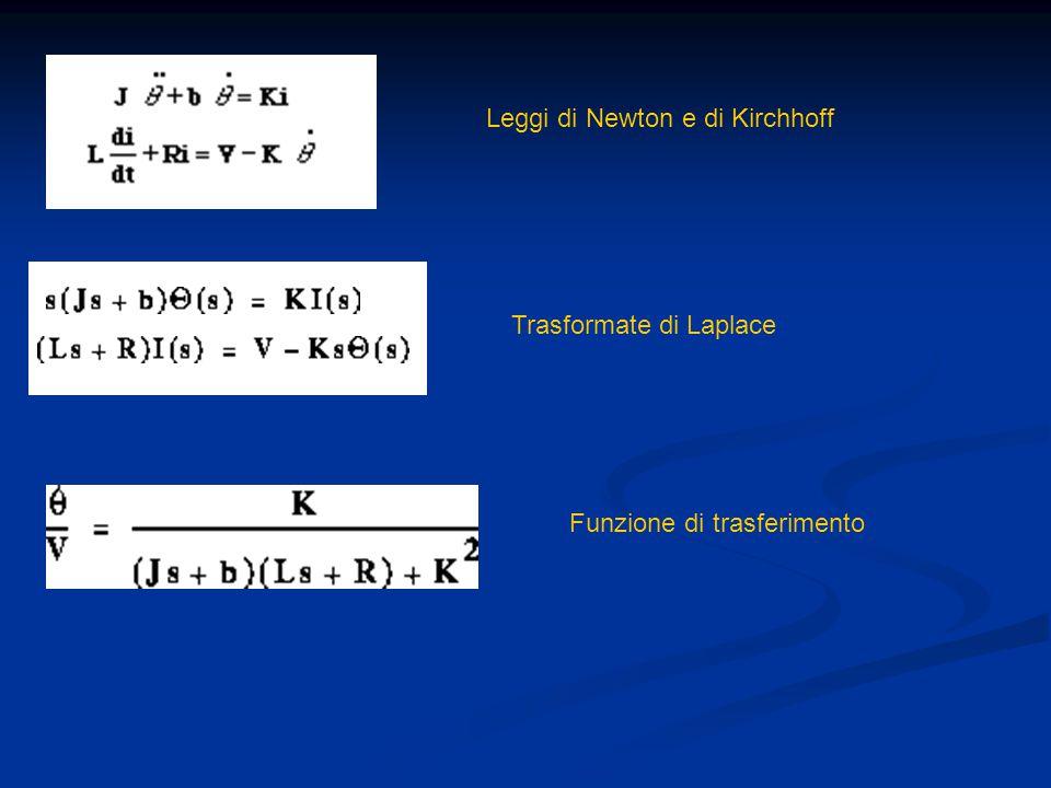 Leggi di Newton e di Kirchhoff Trasformate di Laplace Funzione di trasferimento