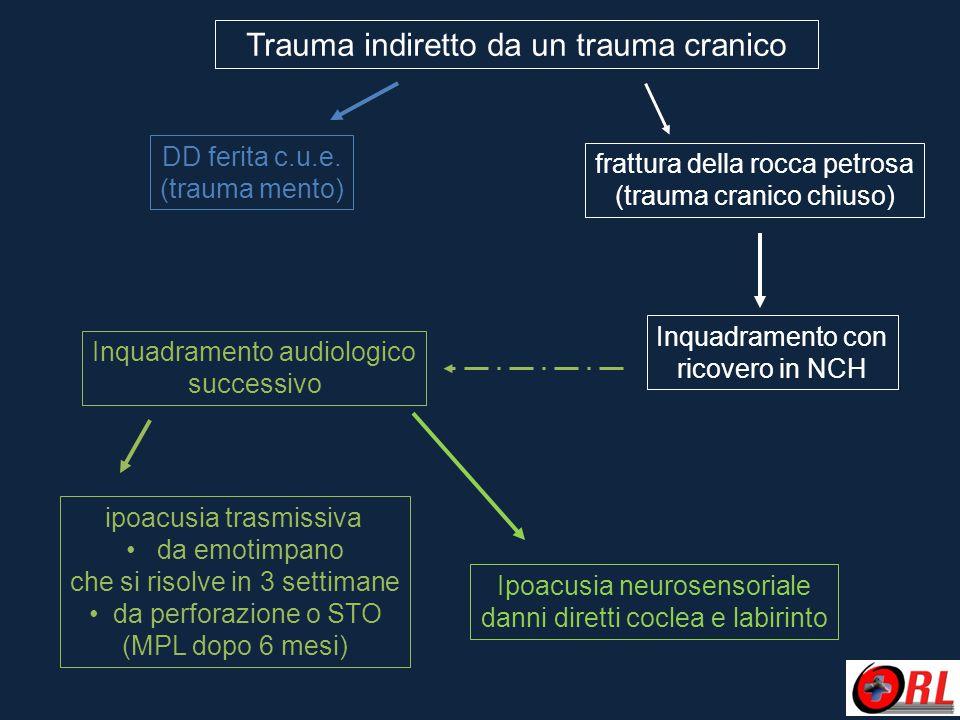 Trauma indiretto da un trauma cranico DD ferita c.u.e. (trauma mento) frattura della rocca petrosa (trauma cranico chiuso) Inquadramento con ricovero