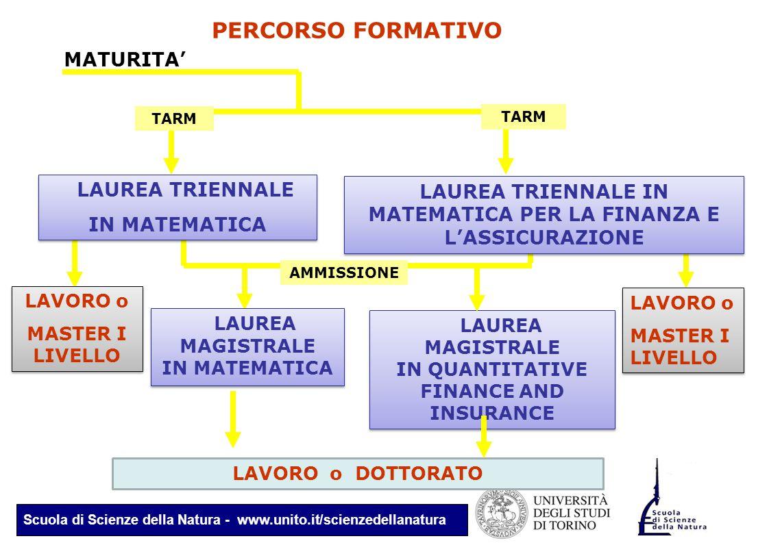 Scuola di Scienze della Natura - www.unito.it/scienzedellanatura PERCORSO FORMATIVO LAUREA TRIENNALE IN MATEMATICA LAUREA TRIENNALE IN MATEMATICA LAUR